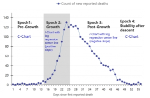 Shewhart Charts for COVID-19 Reported Deaths